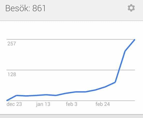 antal besökare från Google