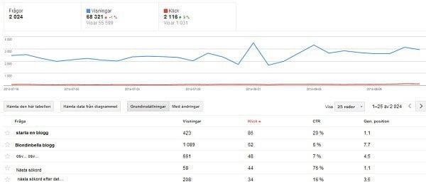 hur kan man kolla sin placering på google med webmaster tools