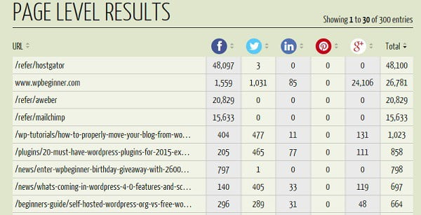 analys sociala medier