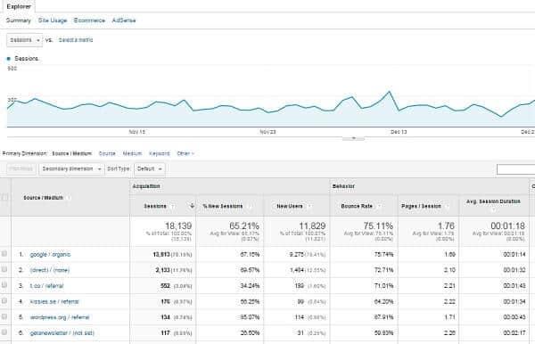 bloggtrafiken analys Google Analytics