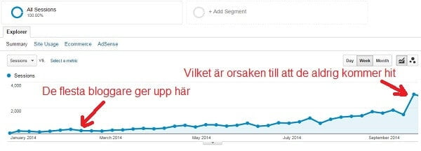 statistik bloggtrafik