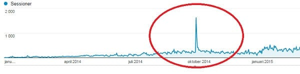 bloggbesökare statistik