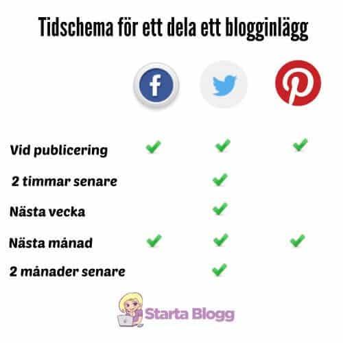 fler bloggbesökare sociala delningarfler bloggbesökare sociala delningar
