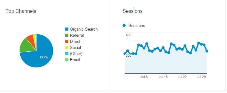 starta-blogg statistik