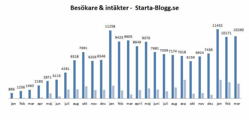 statistik starta-blogg mars