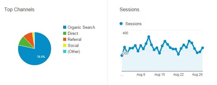 statistik starta-blogg